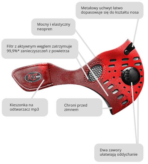 Maska RZ Mask - schemat